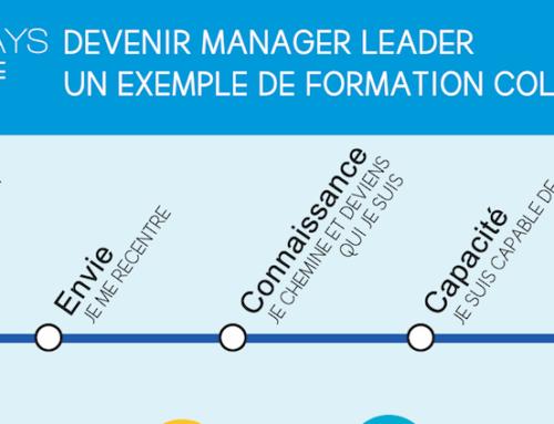 Les outils du manager leader